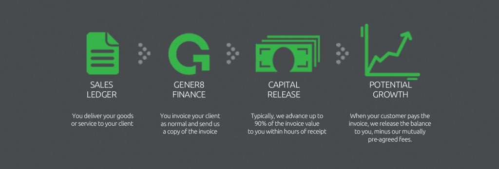 gener8 finance process steps